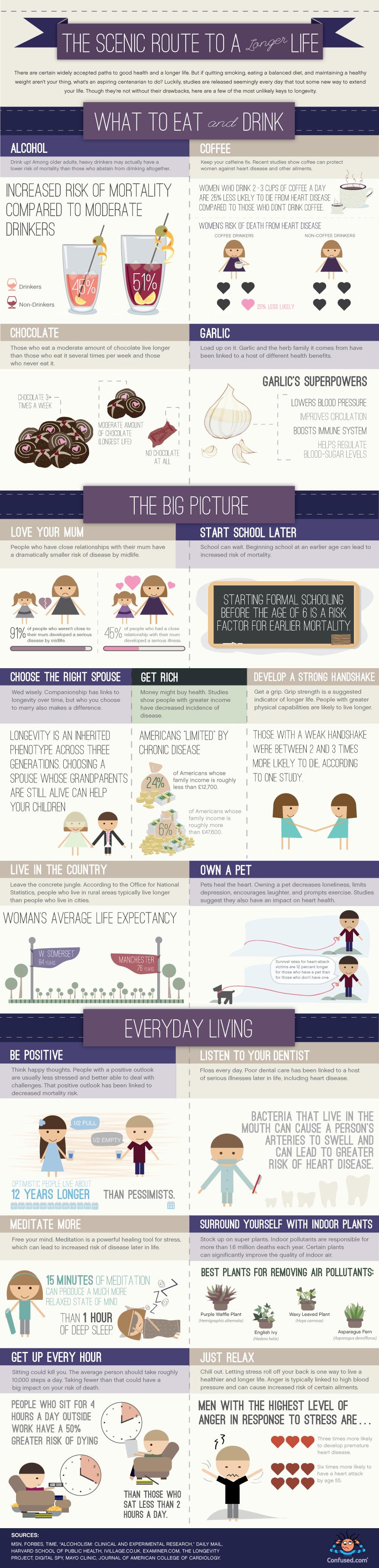 longer life infographic
