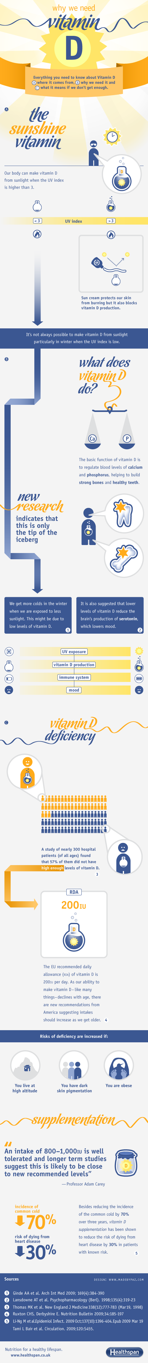 Where do you get vitamin D?