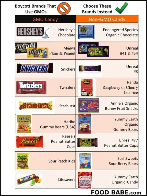 Food Babe Candy Guide