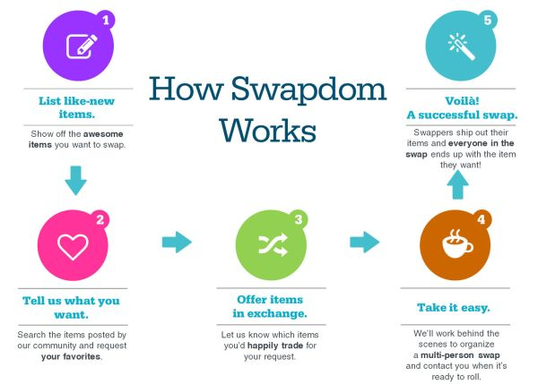 Swapdom How It Works