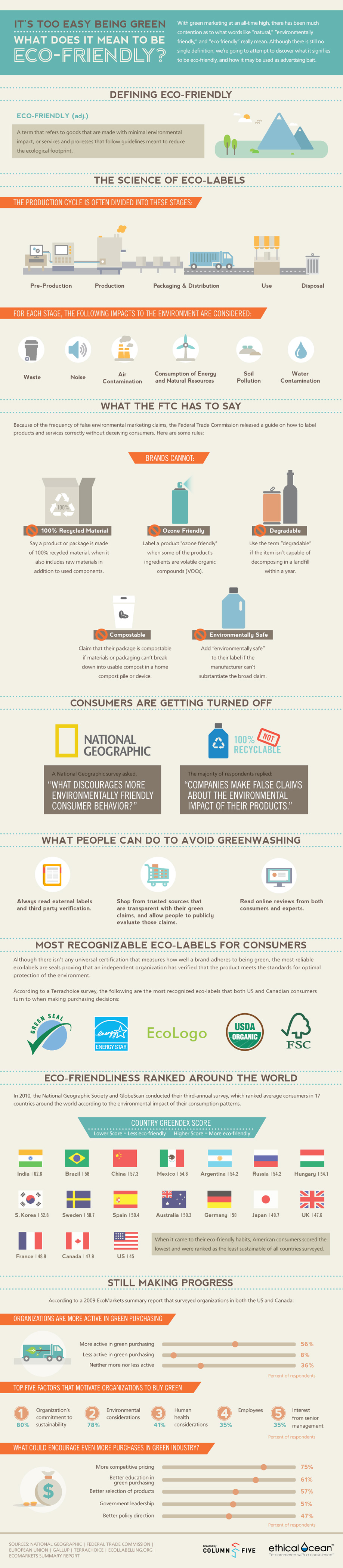 What does eco friendly really mean?